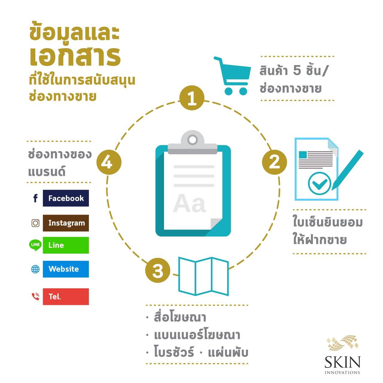 ข้อมูลและเอกสารสนับสนุนช่องทางการขาย