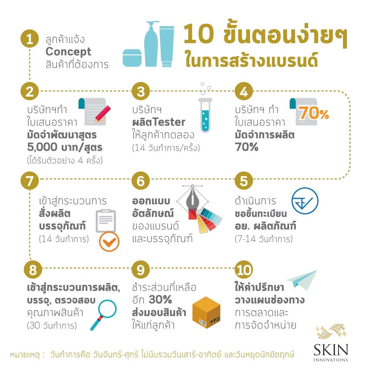 10 ขั้นตอนง่ายๆในการสร้างแบรนด์ Skin innovations