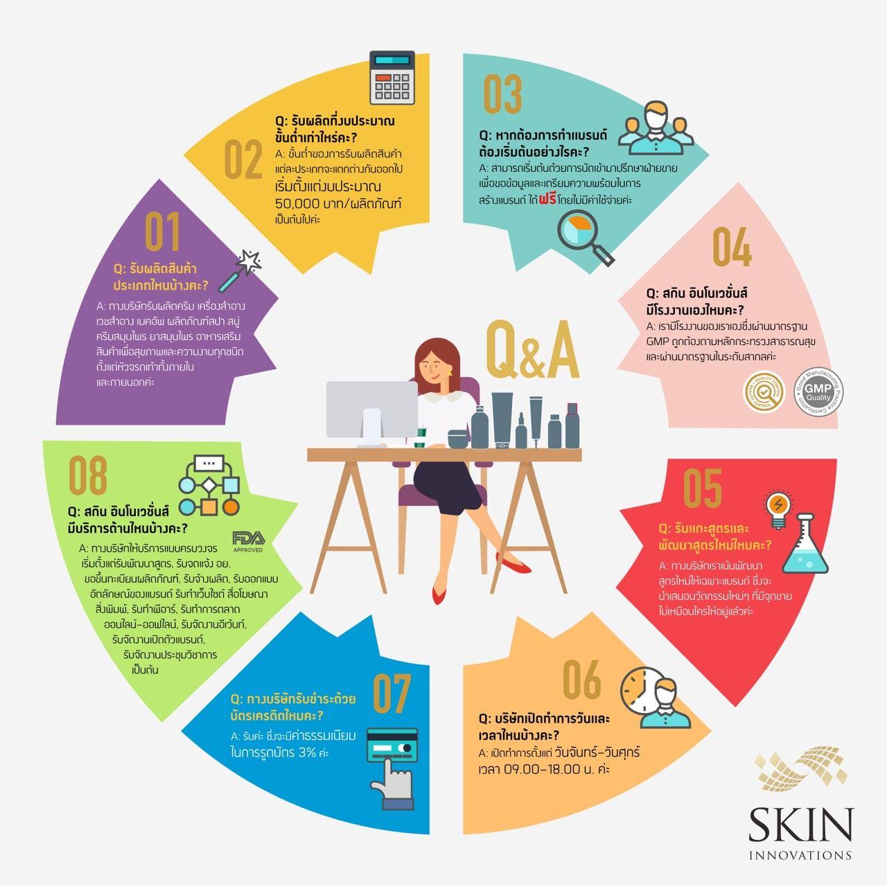 คำถามพบบ่อย skin-innovations